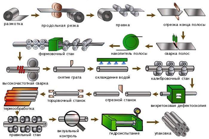 прямошовная труба производство