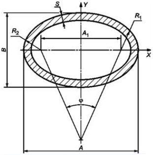 сортамент овальной трубы